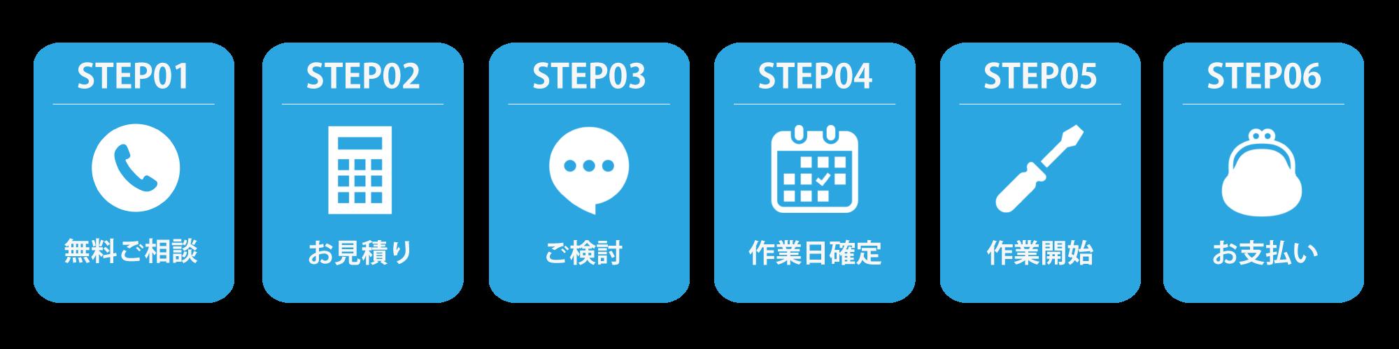 STEP01 無料ご相談・STEP02 お見積り・STEP03 ご検討・STEP04 作業日確定・STEP05 作業開始・STEP06 お支払い